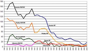 Analýza bezpečnosti a hodnocení rizika v uhelných dolech v Rusku