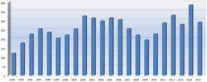 STATISTICKÝ PŘEHLED Z HBZS OSTRAVA